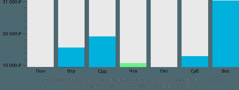Динамика цен билетов на самолет из Копенгагена в Харьков в зависимости от дня недели