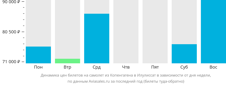 Динамика цен билетов на самолет из Копенгагена в Илулиссат в зависимости от дня недели