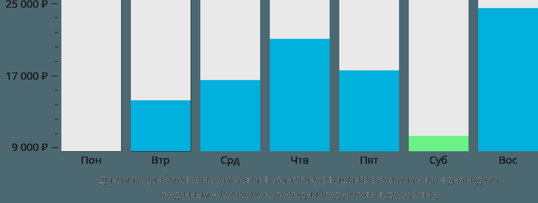 Динамика цен билетов на самолет из Копенгагена в Кишинёв в зависимости от дня недели