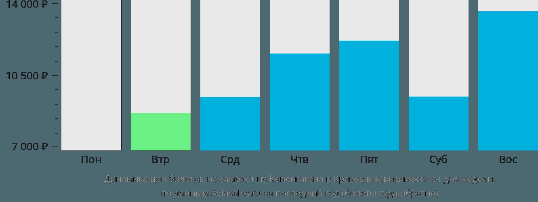 Динамика цен билетов на самолет из Копенгагена в Краков в зависимости от дня недели