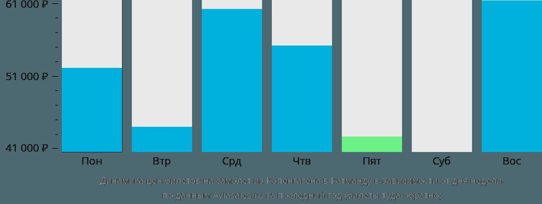 Динамика цен билетов на самолет из Копенгагена в Катманду в зависимости от дня недели