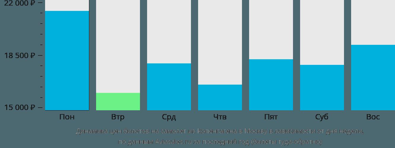 Динамика цен билетов на самолет из Копенгагена в Москву в зависимости от дня недели