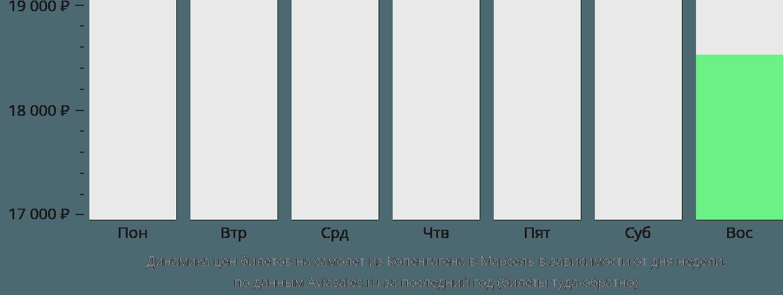 Динамика цен билетов на самолет из Копенгагена в Марсель в зависимости от дня недели
