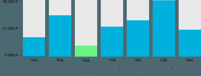 Динамика цен билетов на самолет из Копенгагена в Пальма-де-Майорку в зависимости от дня недели