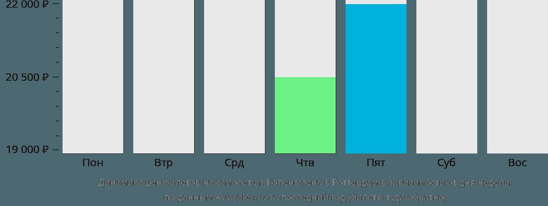 Динамика цен билетов на самолет из Копенгагена в Роттердам в зависимости от дня недели