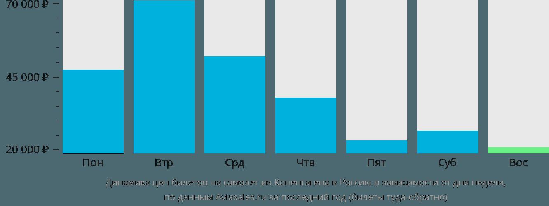 Динамика цен билетов на самолет из Копенгагена в Россию в зависимости от дня недели