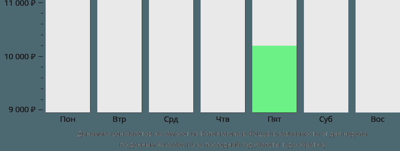 Динамика цен билетов на самолёт из Копенгагена в Жешув в зависимости от дня недели
