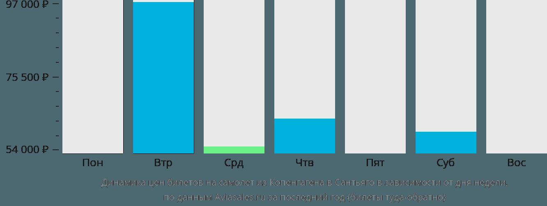 Динамика цен билетов на самолет из Копенгагена в Сантьяго в зависимости от дня недели