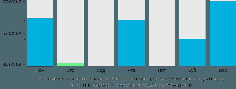 Динамика цен билетов на самолет из Копенгагена в Кангерлуссуак в зависимости от дня недели