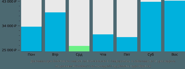 Динамика цен билетов на самолет из Копенгагена в Симферополь в зависимости от дня недели