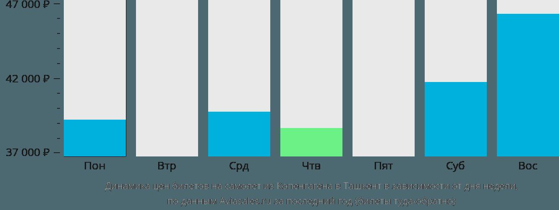 Динамика цен билетов на самолет из Копенгагена в Ташкент в зависимости от дня недели