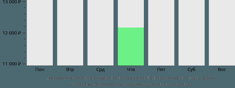 Динамика цен билетов на самолет из Копенгагена в Тарту в зависимости от дня недели