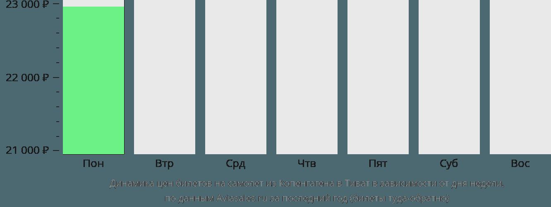Динамика цен билетов на самолет из Копенгагена в Тиват в зависимости от дня недели