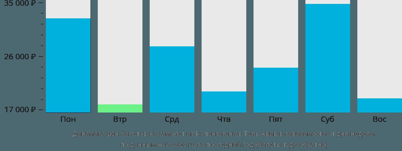 Динамика цен билетов на самолет из Копенгагена в Тель-Авив в зависимости от дня недели
