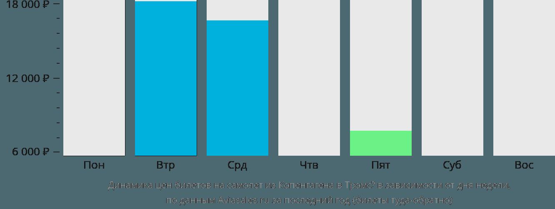 Динамика цен билетов на самолёт из Копенгагена в Тромсё в зависимости от дня недели