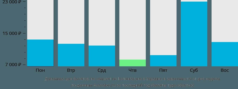 Динамика цен билетов на самолет из Копенгагена в Украину в зависимости от дня недели