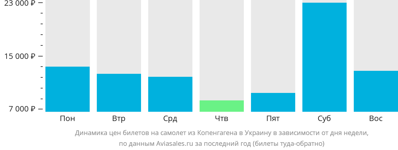 Динамика цен билетов на самолёт из Копенгагена в Украину в зависимости от дня недели