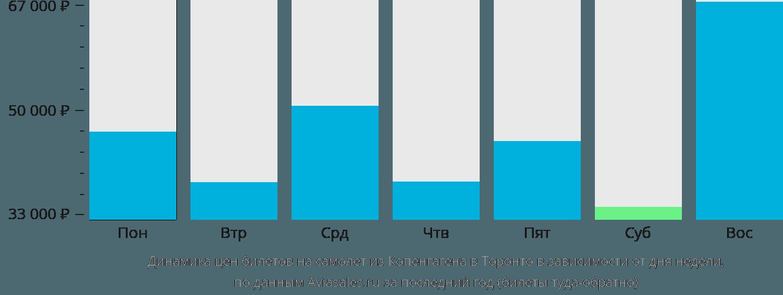 Динамика цен билетов на самолет из Копенгагена в Торонто в зависимости от дня недели
