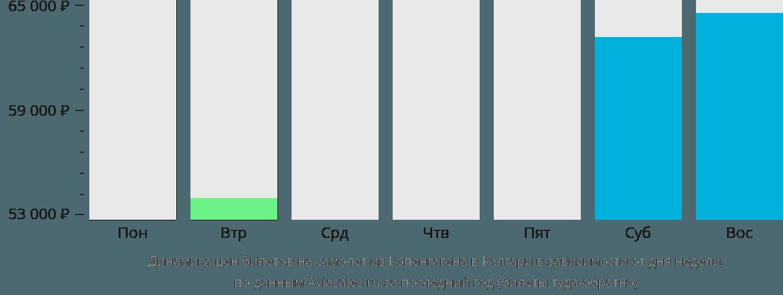 Динамика цен билетов на самолет из Копенгагена в Калгари в зависимости от дня недели
