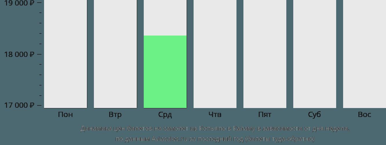 Динамика цен билетов на самолет из Копьяпо в Каламу в зависимости от дня недели
