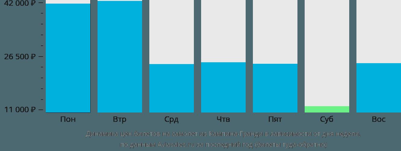 Динамика цен билетов на самолёт из Кампина-Гранди в зависимости от дня недели