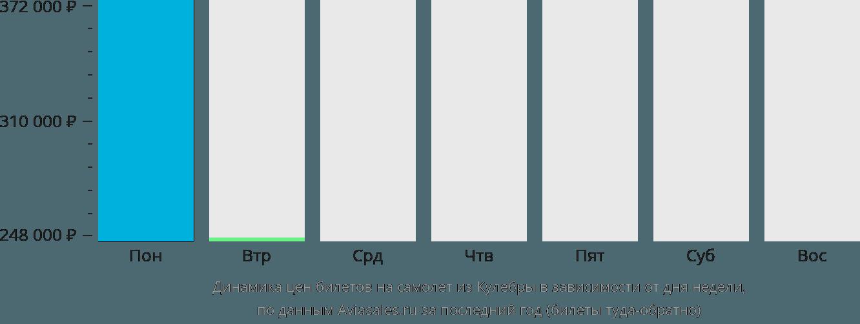 Динамика цен билетов на самолет из Кулебры в зависимости от дня недели
