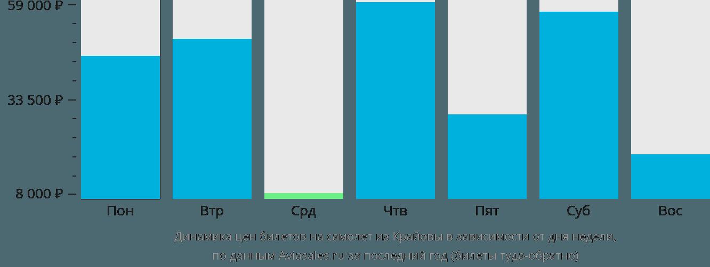 Динамика цен билетов на самолёт из Крайовы в зависимости от дня недели