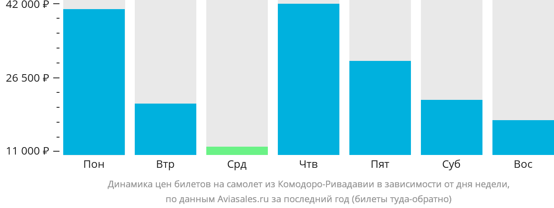 Динамика цен билетов на самолет из Комодоро-Ривадавия в зависимости от дня недели