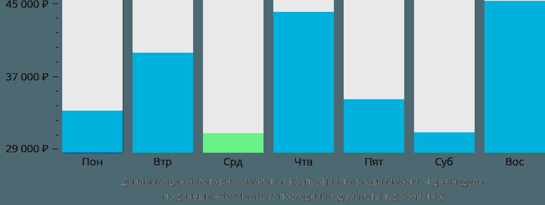 Динамика цен билетов на самолет из Корпус-Кристи в зависимости от дня недели
