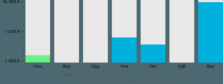 Динамика цен билетов на самолет из Кротона в зависимости от дня недели