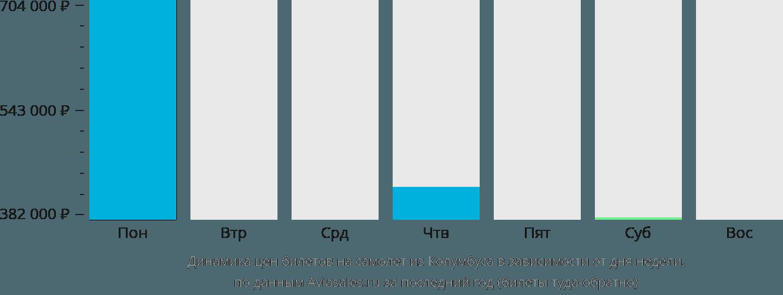 Динамика цен билетов на самолет из Колумбуса в зависимости от дня недели