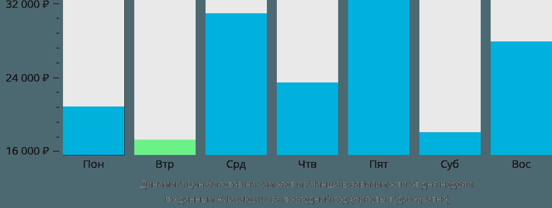 Динамика цен билетов на самолет из Чанши в зависимости от дня недели