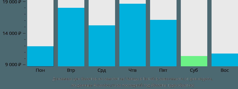Динамика цен билетов на самолёт из Чанша в Китай в зависимости от дня недели
