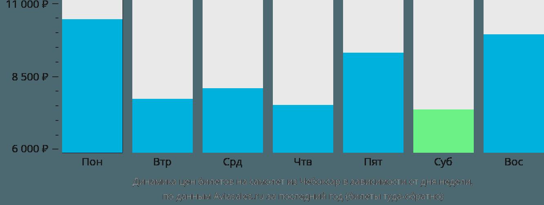 Динамика цен билетов на самолет из Чебоксар в зависимости от дня недели