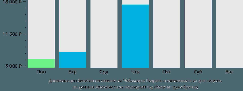 Динамика цен билетов на самолет из Чебоксар в Назрань в зависимости от дня недели