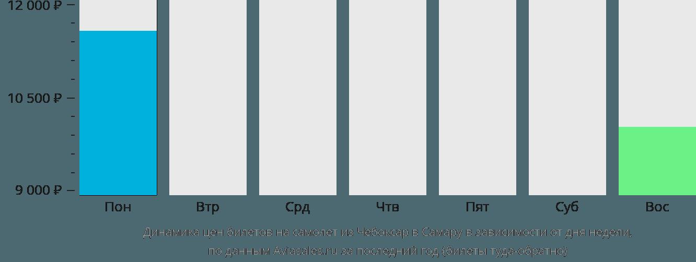 Динамика цен билетов на самолет из Чебоксар в Самару в зависимости от дня недели