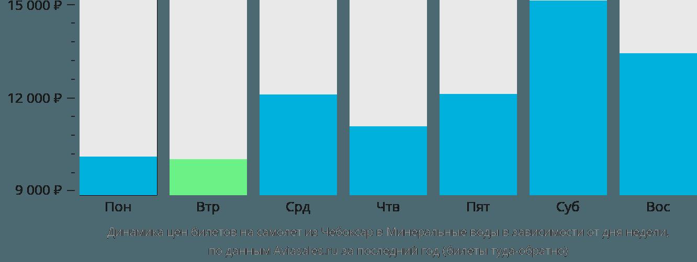 Динамика цен билетов на самолёт из Чебоксар в Минеральные Воды в зависимости от дня недели