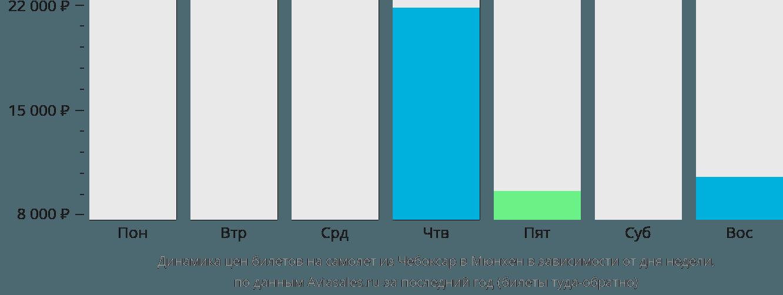 Динамика цен билетов на самолёт из Чебоксар в Мюнхен в зависимости от дня недели