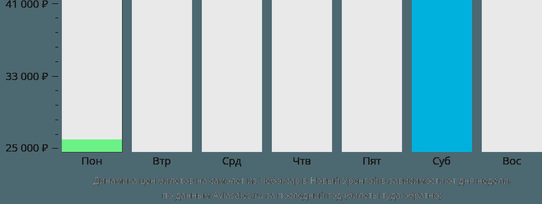 Динамика цен билетов на самолет из Чебоксар в Новый Уренгой в зависимости от дня недели