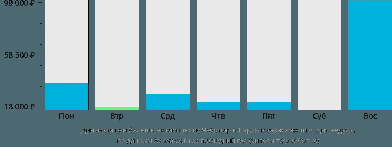 Динамика цен билетов на самолёт из Чебоксар в Париж в зависимости от дня недели