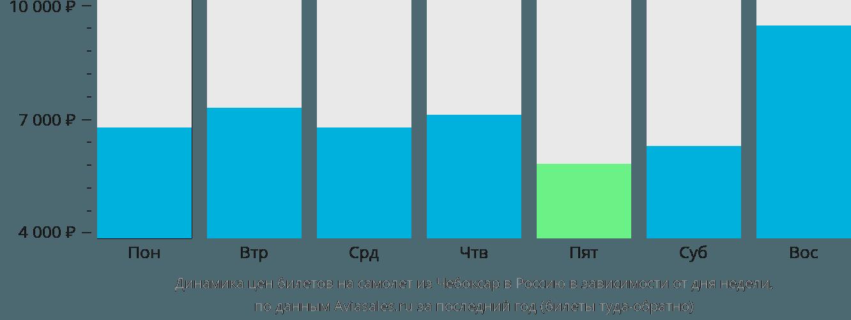 Динамика цен билетов на самолет из Чебоксар в Россию в зависимости от дня недели