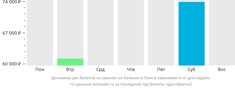 Динамика цен билетов на самолёт из Катании в Роли в зависимости от дня недели