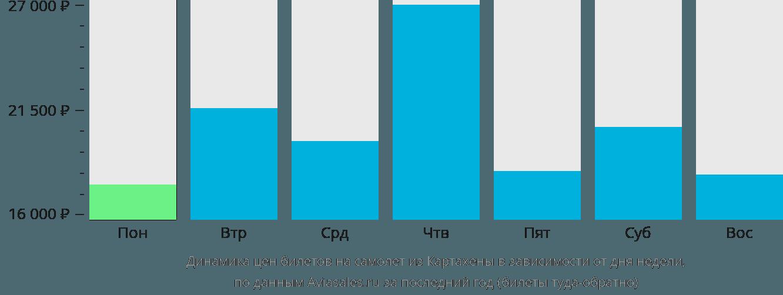 Динамика цен билетов на самолет из Картахены в зависимости от дня недели