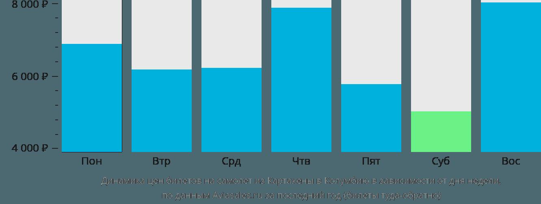 Динамика цен билетов на самолет из Картахены в Колумбию в зависимости от дня недели