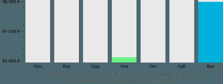 Динамика цен билетов на самолет из Картахены в Лондон в зависимости от дня недели