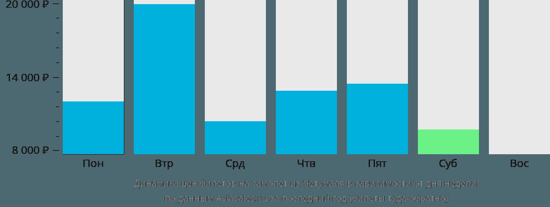 Динамика цен билетов на самолет из Четумаля в зависимости от дня недели