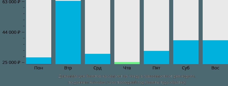 Динамика цен билетов на самолет из Чэнду в зависимости от дня недели
