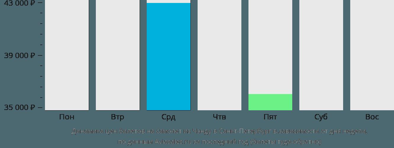 Динамика цен билетов на самолет из Чэнду в Санкт-Петербург в зависимости от дня недели