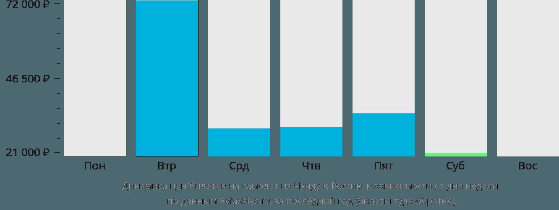 Динамика цен билетов на самолёт из Чэнду в Россию в зависимости от дня недели