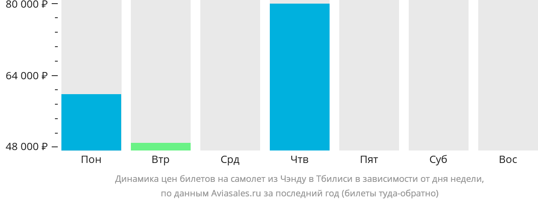 Динамика цен билетов на самолёт из Чэнду в Тбилиси в зависимости от дня недели